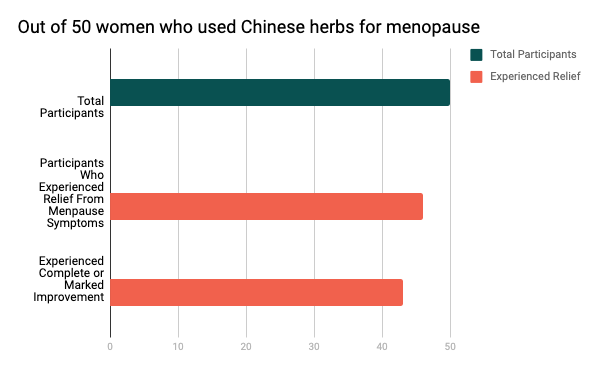 study of 50 women using chinese herbs for menopause